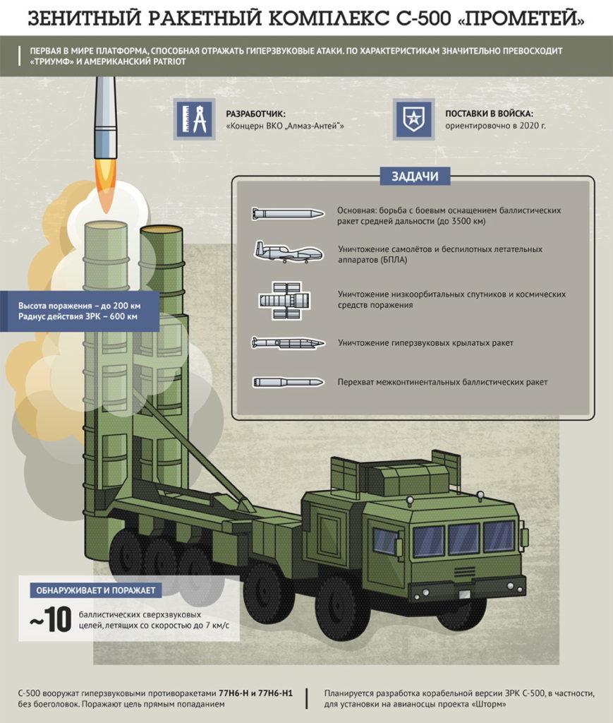 """ТТХ С-500 """"Преметей"""""""